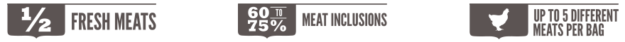 Acana - Meat Math