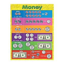 Teacher Created Resources Money Chart 17