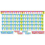 Scholastic Number Line Bulletin Board