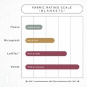 fabric rating scale for blankets image number 5
