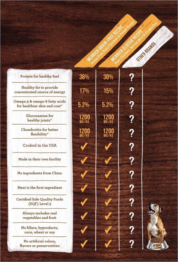 Image Result For Dog Food Chart