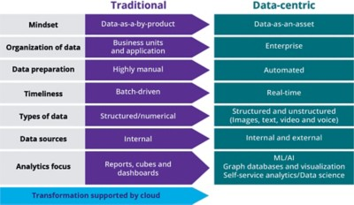 Figure 2 – Cloud can support the transformation from a traditional enterprise to a data-centric enterprise.