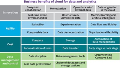 Figure 3 – Potential business impact of cloud on data and analytics