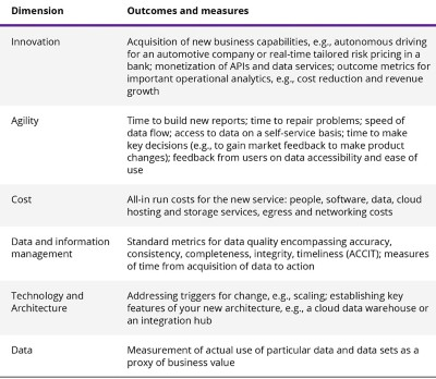 Figure 5 – Example of business outcomes