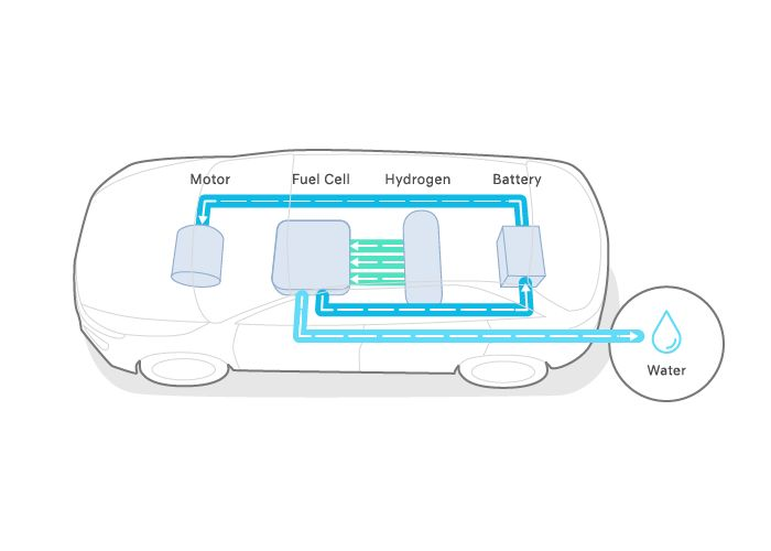 2020 Nexo Fuel Cell image of hydrogen system