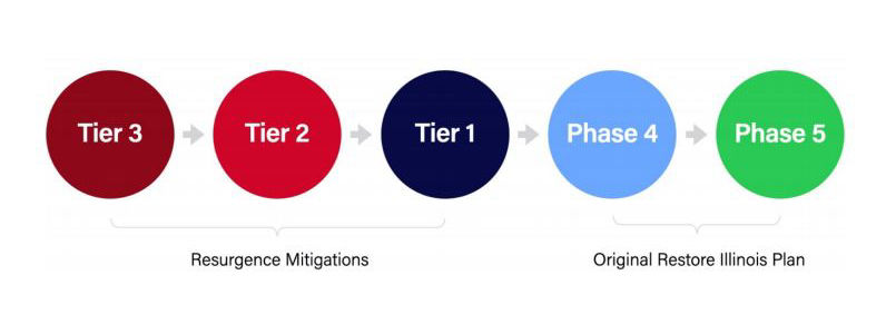 Resurgence Mitigation Plan Tiers